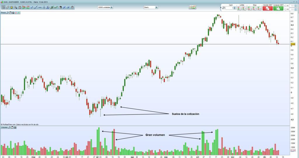Cum Să Interpretați Un Grafic Forex În Tranzacționare [Ghid ] - Admirals