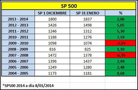 Calendario trading 2014