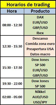 Horarios de forex investing
