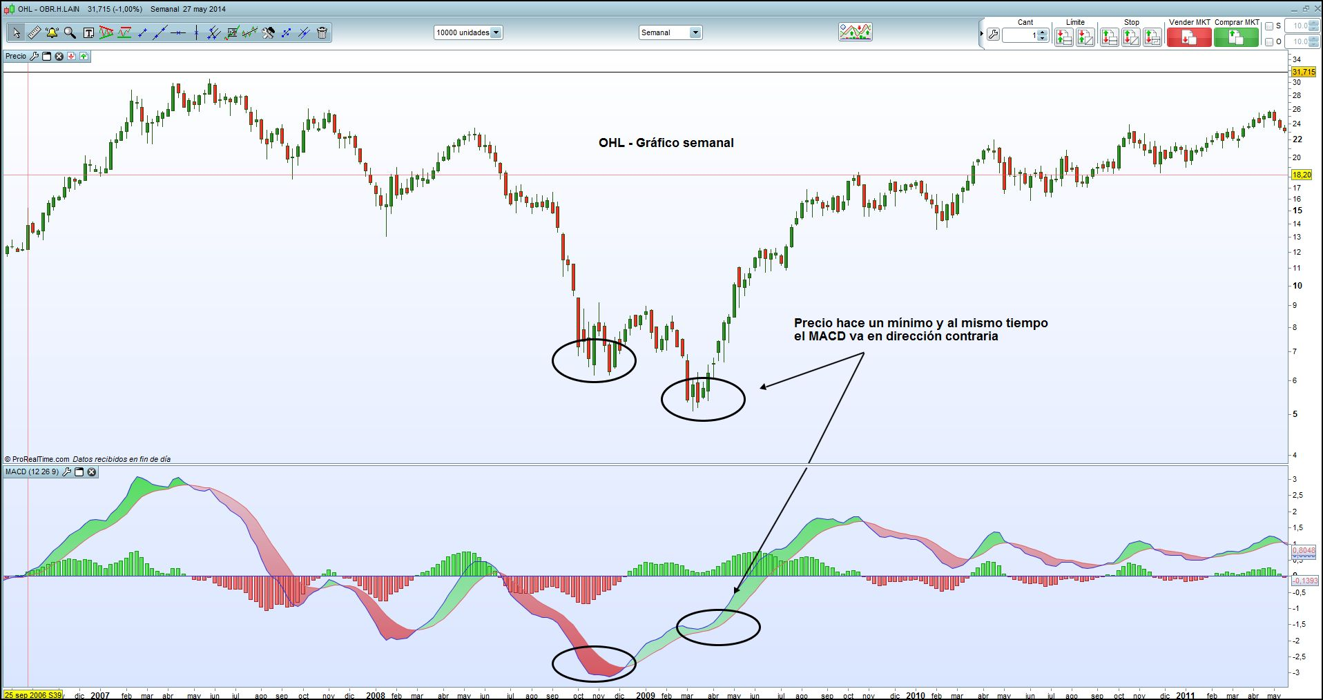 Macd divergence forex factory