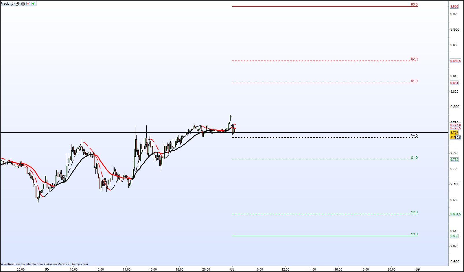Pivot Points ¿Qué son? ¿Cómo se calculan? ¿Cómo hacemos trading?
