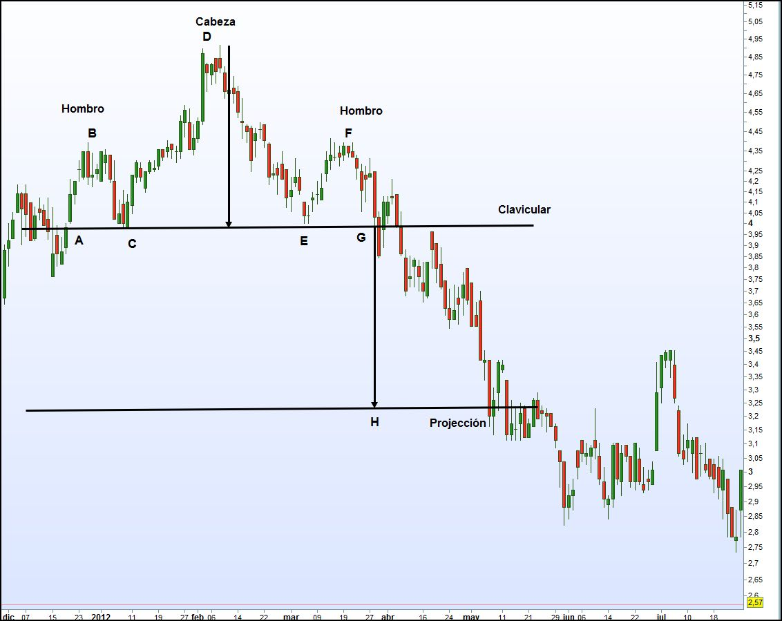 Japanese sail patterns, strategy and more with ayrex binary options broker - Page 4 Hombro-cabeza-hombro-real