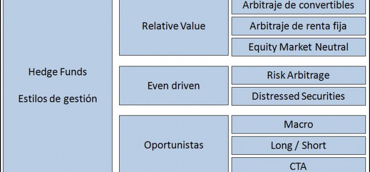 Hedge Funds: Características y tipología.