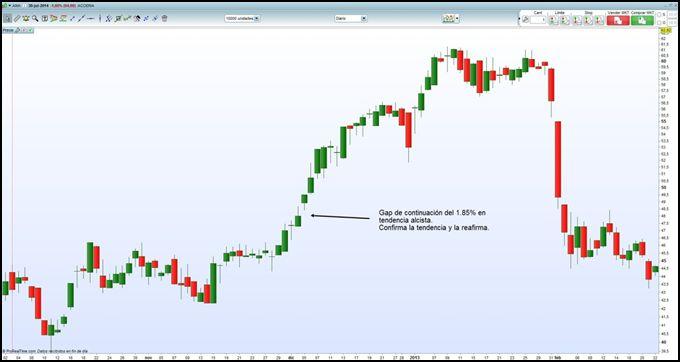 Con De Bolsa Y Todo Sobre Continuacion Gap Operar Gaps Trading droCxBe