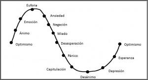 Acumulación y distribución II