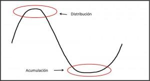 Acumulación y distribución III