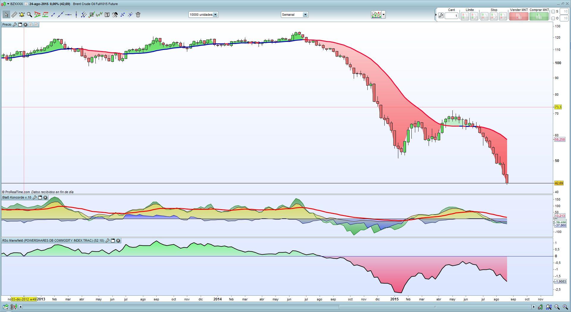 semnalele de materie primă forex graficul prețurilor bitcoin usd