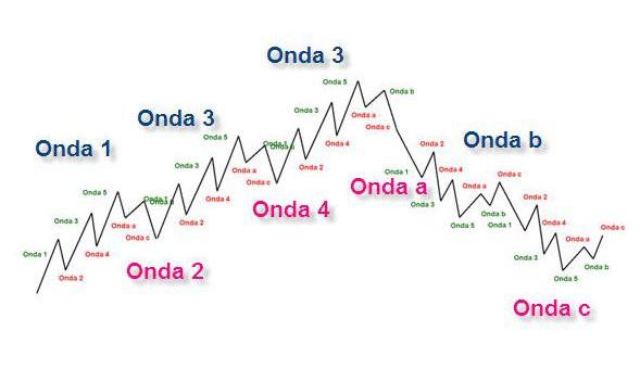 Mercado fractal ¿Qué es? ¿Qué significa?