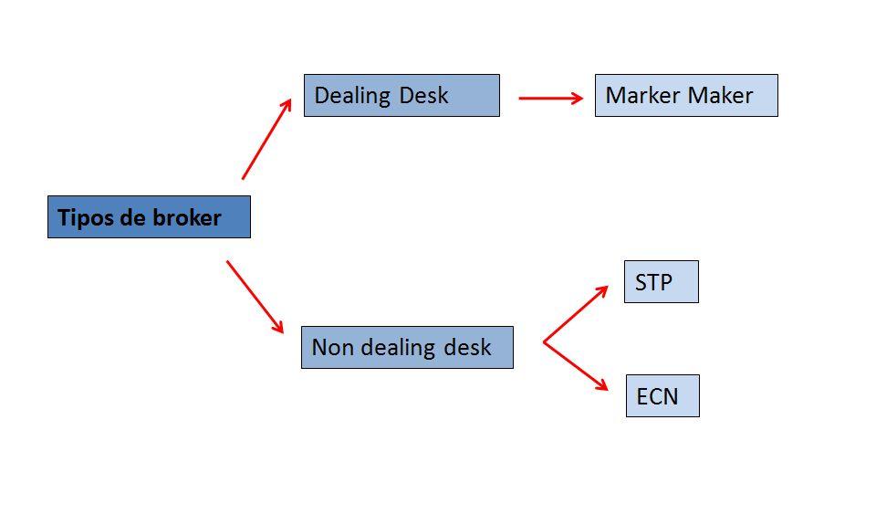 Tipos de brokers forex