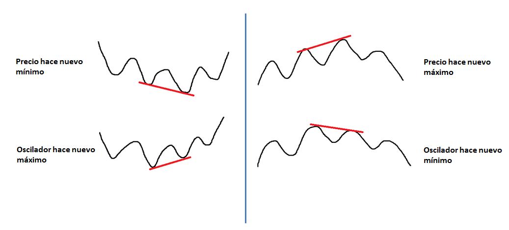 Indicador Estocástico | Como utilizar o Stochastic Oscillator