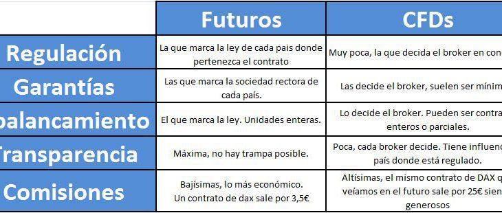 Futuros o CFDs. La gran pregunta.