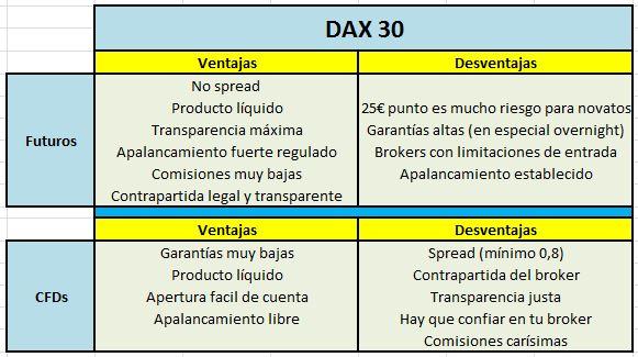 Dax 30. ¿Es el producto idoneo para especular?