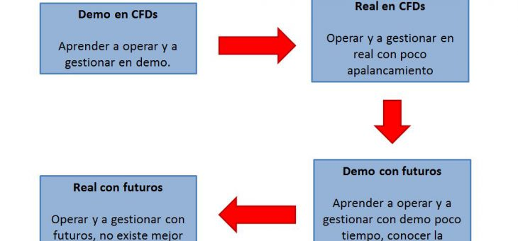 Pasar de demo a real. 8 aspectos clave