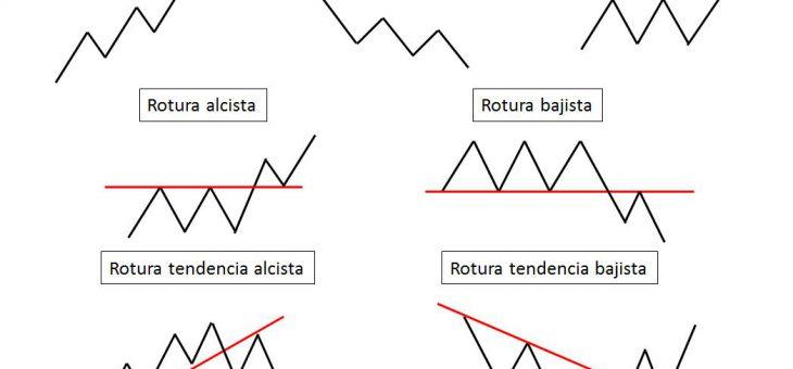 7 posibles movimientos del precio