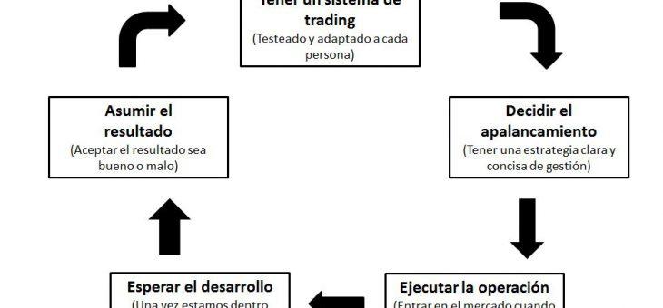 Las 5 claves del trading