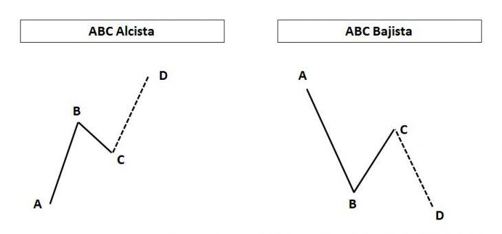 Patrón ABC