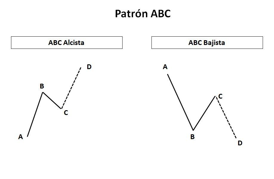 Patrón ABC - Origen, cómo funciona y ejemplos prácticos