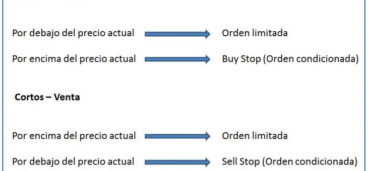 Tipos de ordenes en trading y bolsa – Mega guía