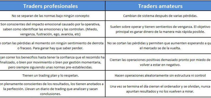 Trading profesional o trading amateur ¿Dónde estás?