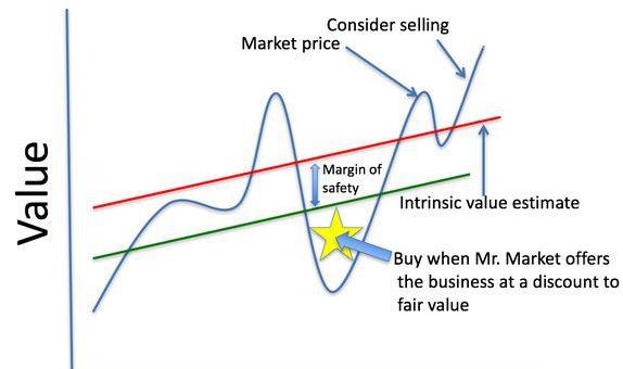 Value Investing ¿Qué es?