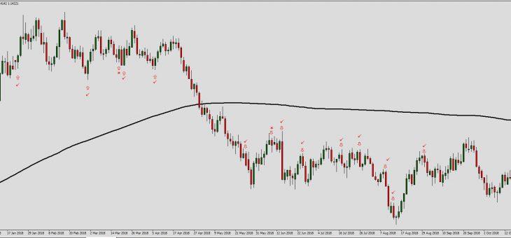 Price action para gente ocupada. Estrategia de swing trading.