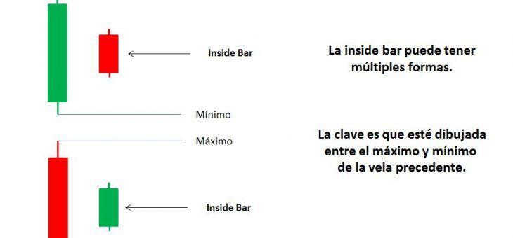 Inside Bar ¿Qué es? ¿Cómo se opera?