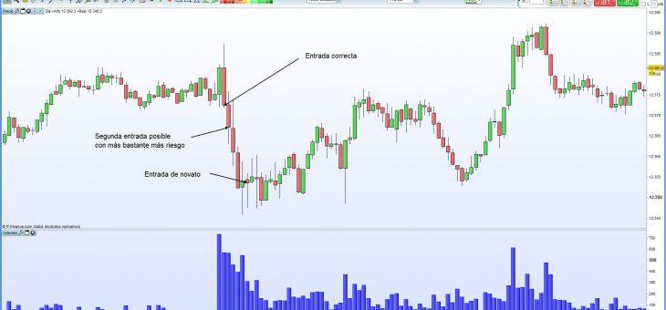 La realidad del trading