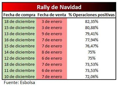 Rally de Navidad ¿Qué es? ¿Cuándo se da? ¿Por qué se produce?