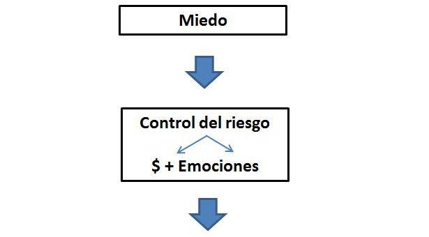 El camino de los traders