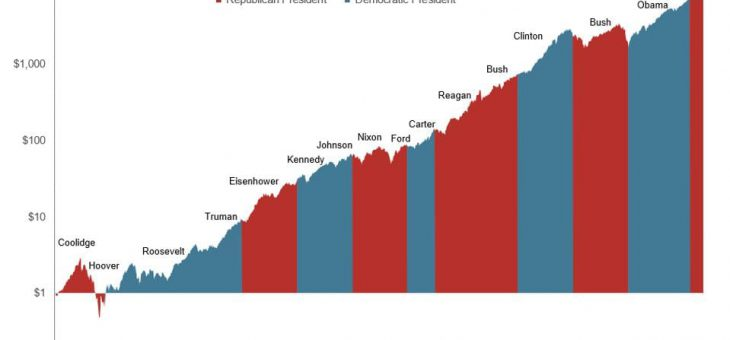 Elecciones USA ¿Qué conclusiones podemos sacar?